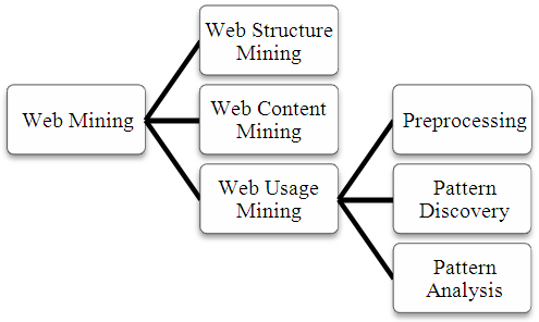 web-mining-history