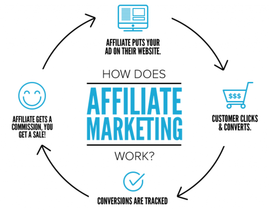 affiliate-marketing-overview